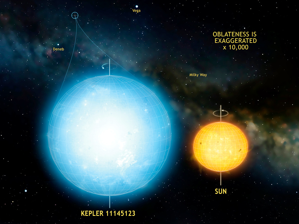 Kepler 11145123 - Peculiar Stars