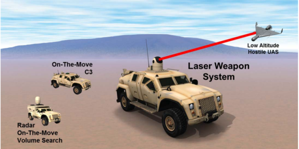 Military Drone Defense - Laser Technology