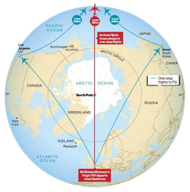 The Third Route around the World