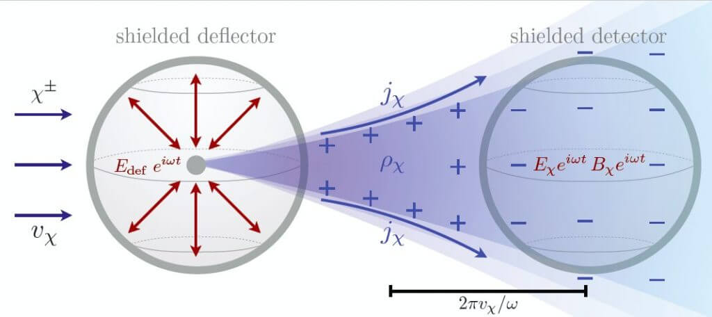 Can we Detect Dark Matter
