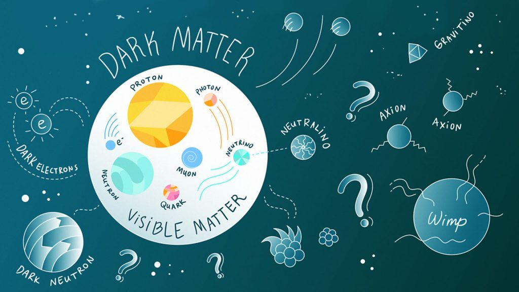 What is Dark Matter